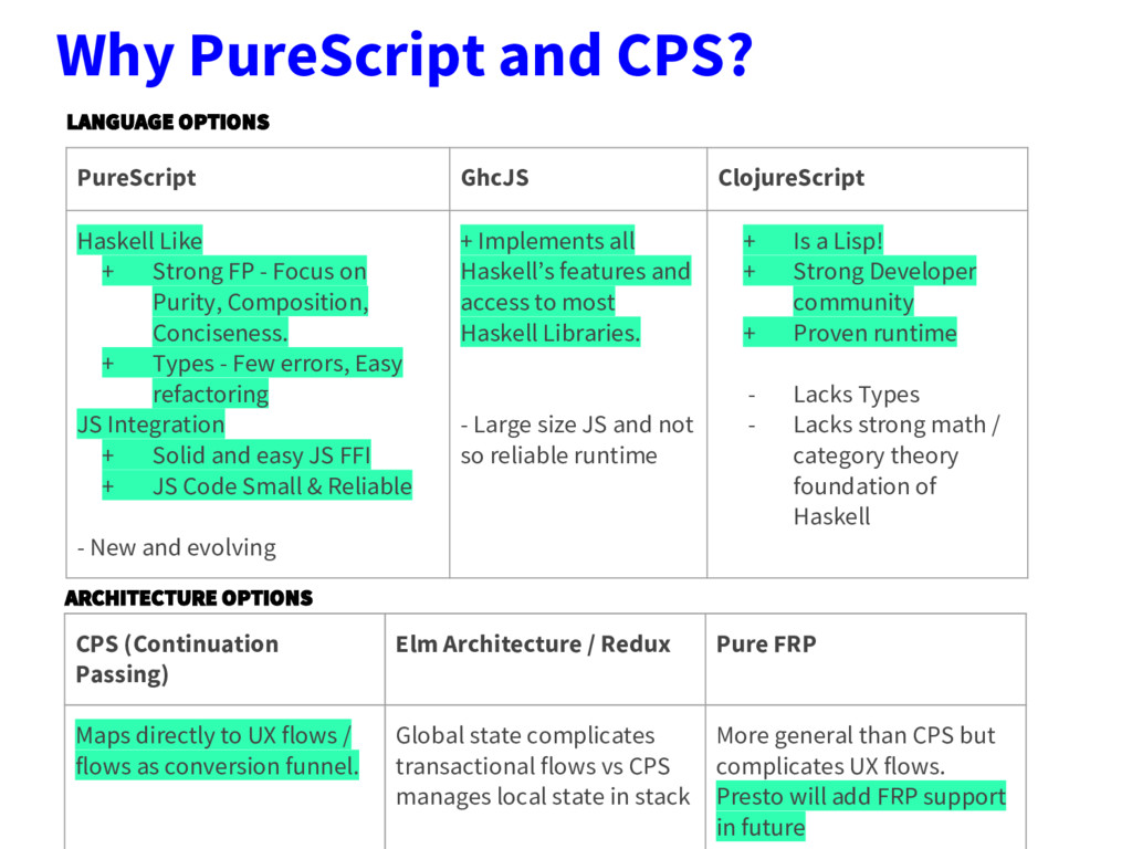 Why PureScript and CPS? LANGUAGE OPTIONS ARCHIT...