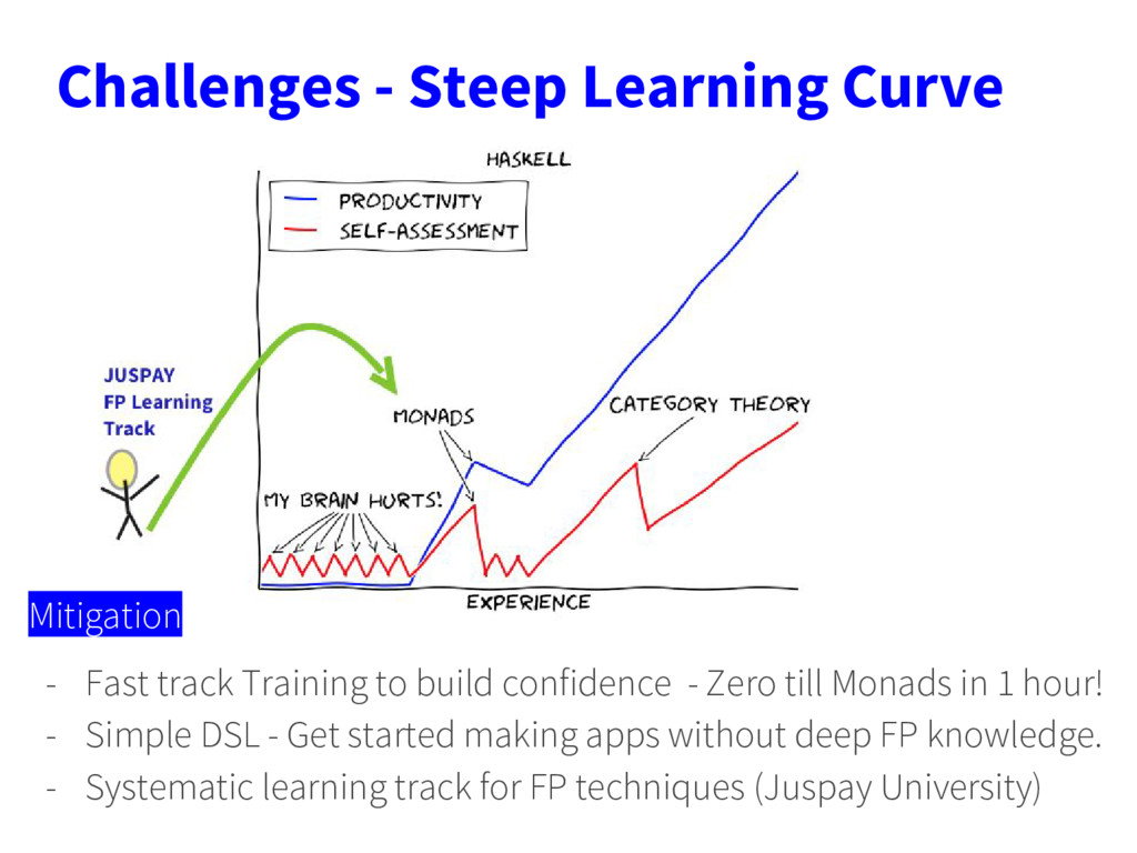 Challenges - Steep Learning Curve Mitigation - ...