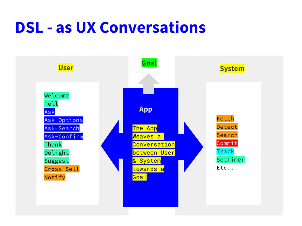 DSL - as UX Conversations User System App Welco...