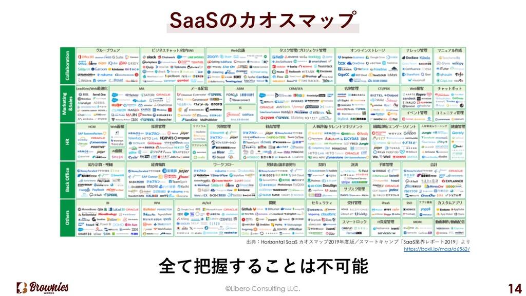 SaaSのカオスマップ ©Libero Consulting LLC. 14 全て把握すること...