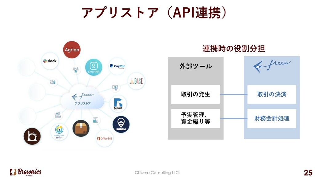 外部ツール アプリストア(API連携) ©Libero Consulting LLC. 25 ...