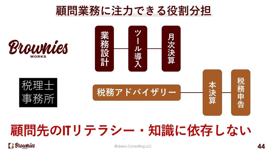 "©Libero Consulting LLC. 44 税理⼠ 事務所 業 務 設 計 ツ "" ..."