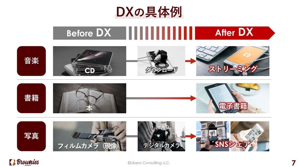 ©Libero Consulting LLC. 7 DXの具体例 Before DX ⾳楽 書...