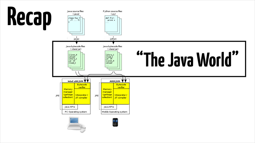 "Recap ""The Java World"""