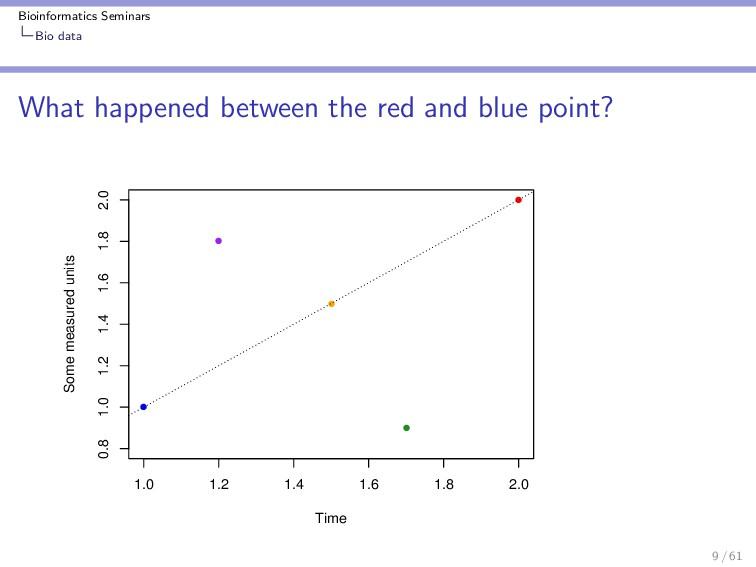 Bioinformatics Seminars Bio data What happened ...