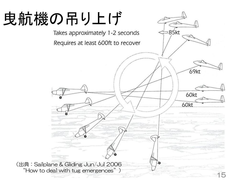15 曳航機の吊り上げ (出典:Sailplane & Gliding Jun/Jul 200...