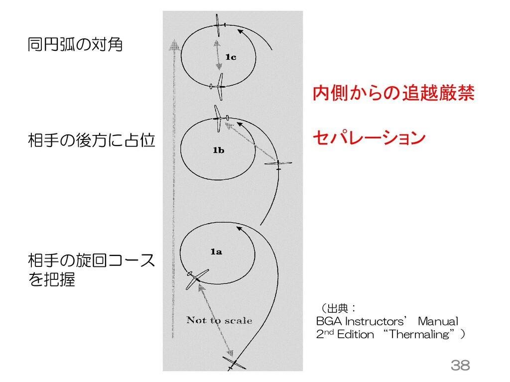 相手の旋回コース を把握 相手の後方に占位 同円弧の対角 内側からの追越厳禁 セパレーション ...