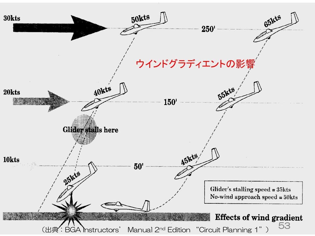 ウインドグラディエントの影響 53 (出典:BGA Instructors' Manual 2...