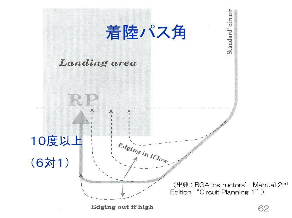 着陸パス角 10度以上 (6対1) 62 (出典:BGA Instructors' Manua...