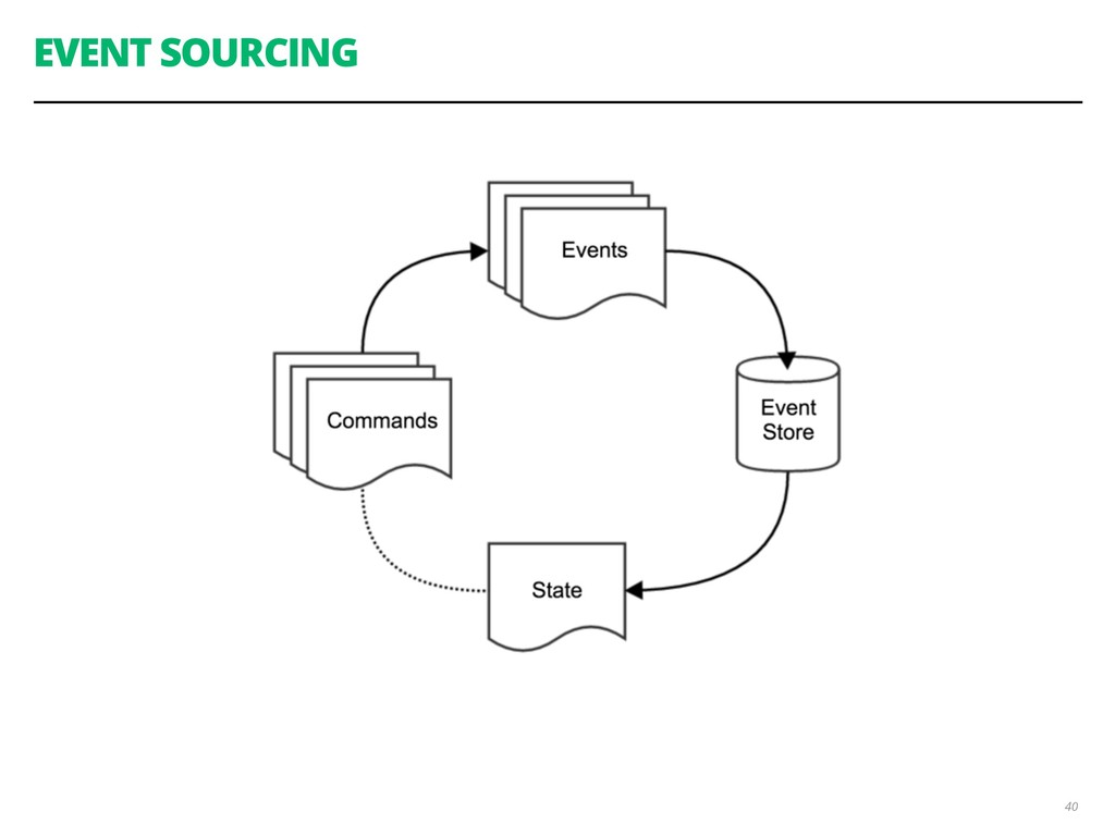 EVENT SOURCING 40