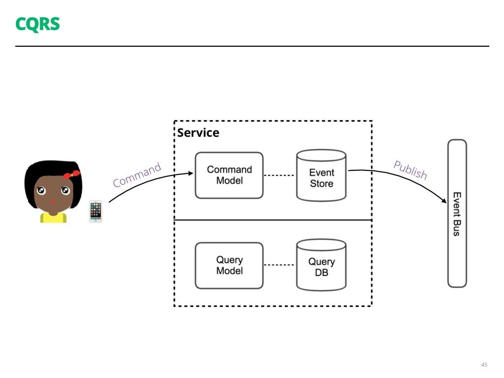 Service CQRS 45  Command Publish
