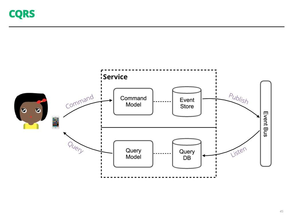 Service CQRS 45  Command Query Publish Listen