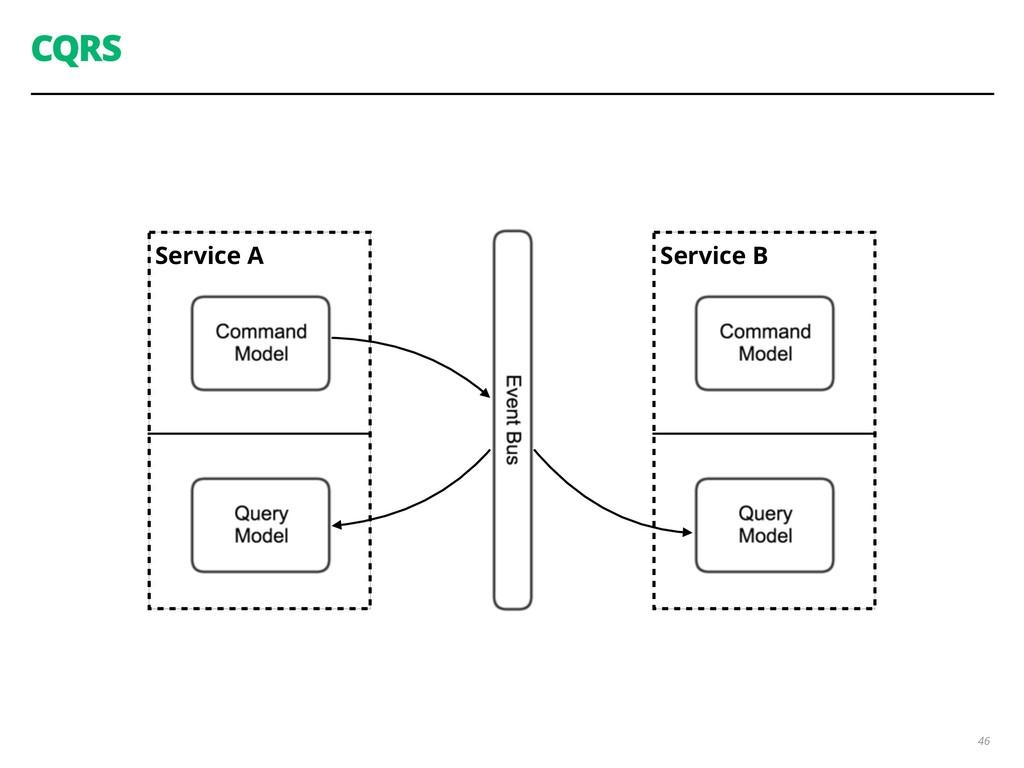 Service A CQRS 46 Service B