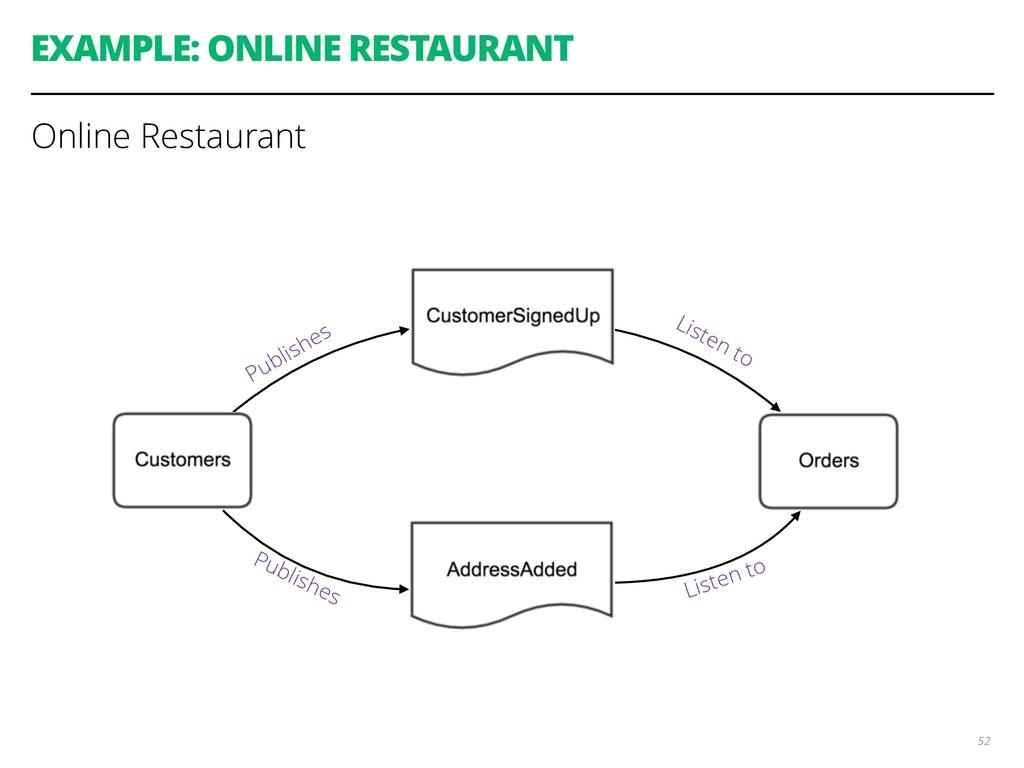 EXAMPLE: ONLINE RESTAURANT 52 Online Restaurant...