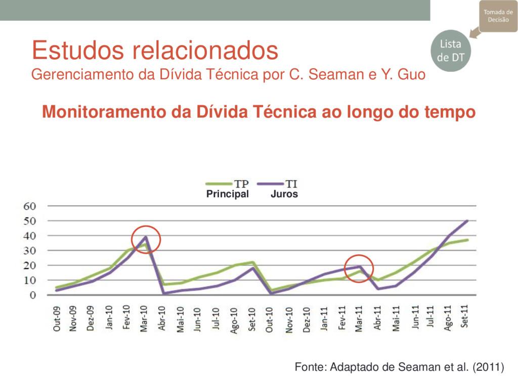 Monitoramento da Dívida Técnica ao longo do tem...
