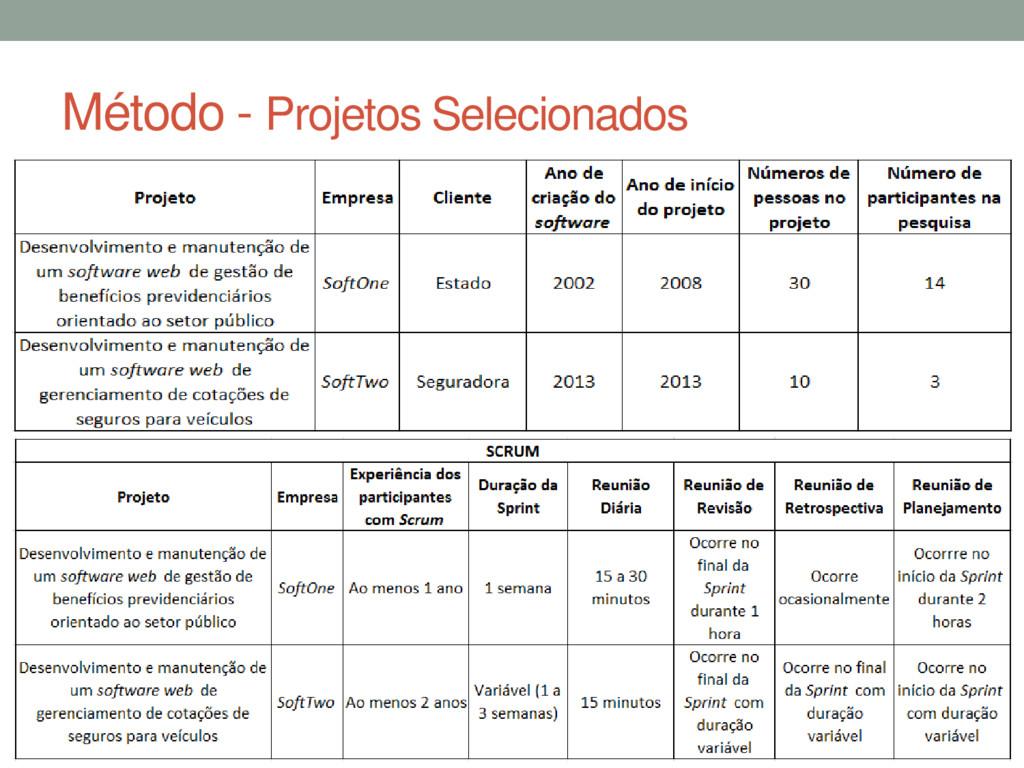Método - Projetos Selecionados
