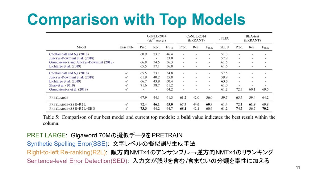 Comparison with Top Models 11 PRET LARGE: Gigaw...
