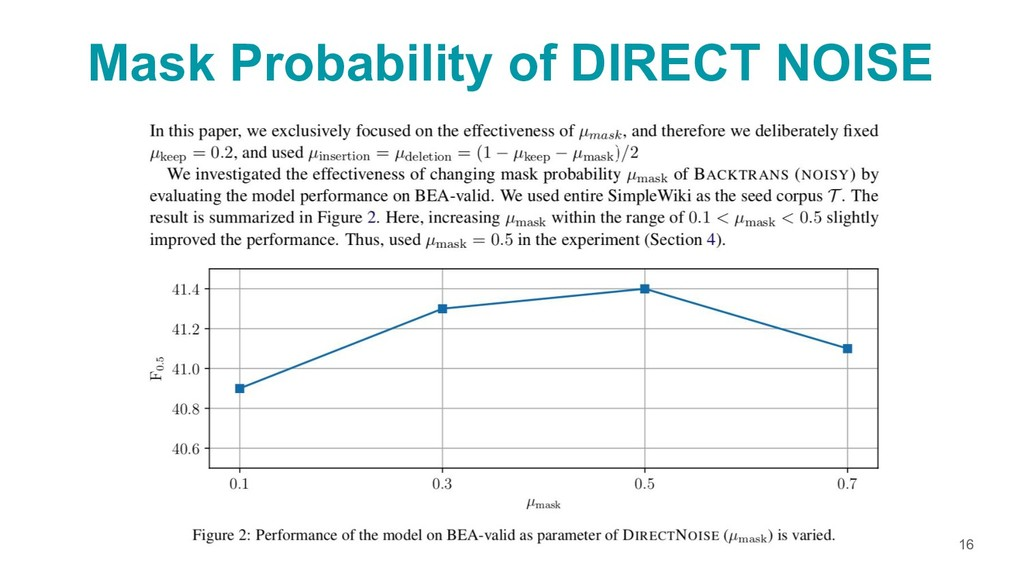 Mask Probability of DIRECT NOISE 16