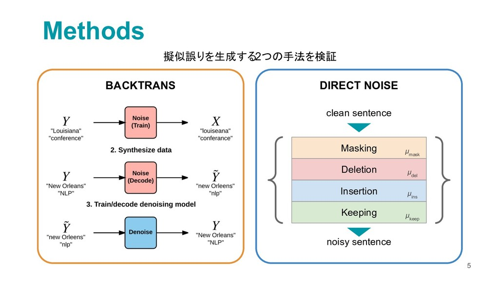 Methods 5 BACKTRANS DIRECT NOISE clean sentence...