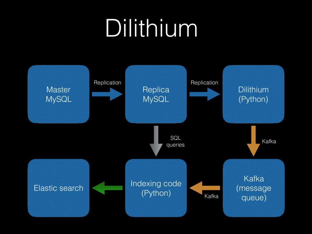 Dilithium Master MySQL Replica MySQL Dilithium ...