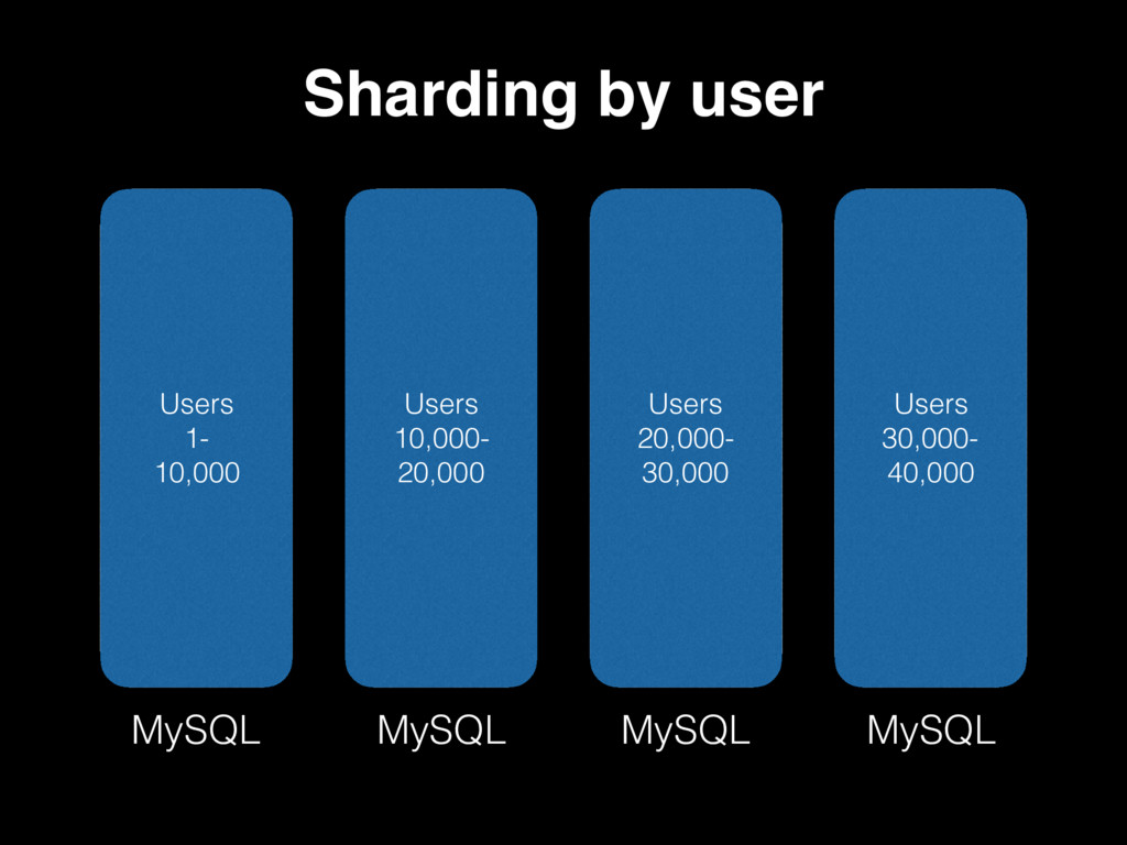 Users 1- 10,000 Users 10,000- 20,000 Users 20,0...