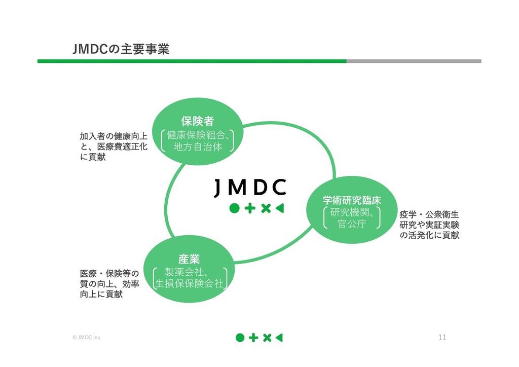 © JMDC Inc. 11 JMDCの主要事業 加入者の健康向上 と、医療費適正化 に貢献 ...