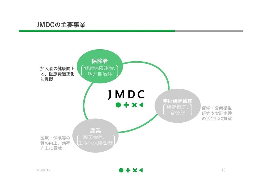 © JMDC Inc. 13 JMDCの主要事業 加入者の健康向上 と、医療費適正化 に貢献 ...