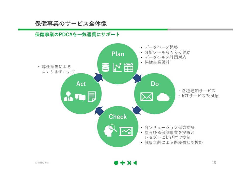© JMDC Inc. 15 保健事業のサービス全体像 Plan • データベース構築 • 分...