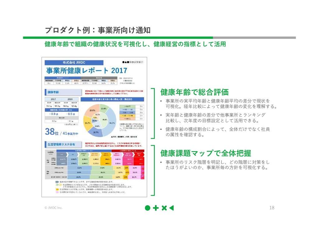 © JMDC Inc. 18 プロダクト例:事業所向け通知 健康年齢で組織の健康状況を可視化し...