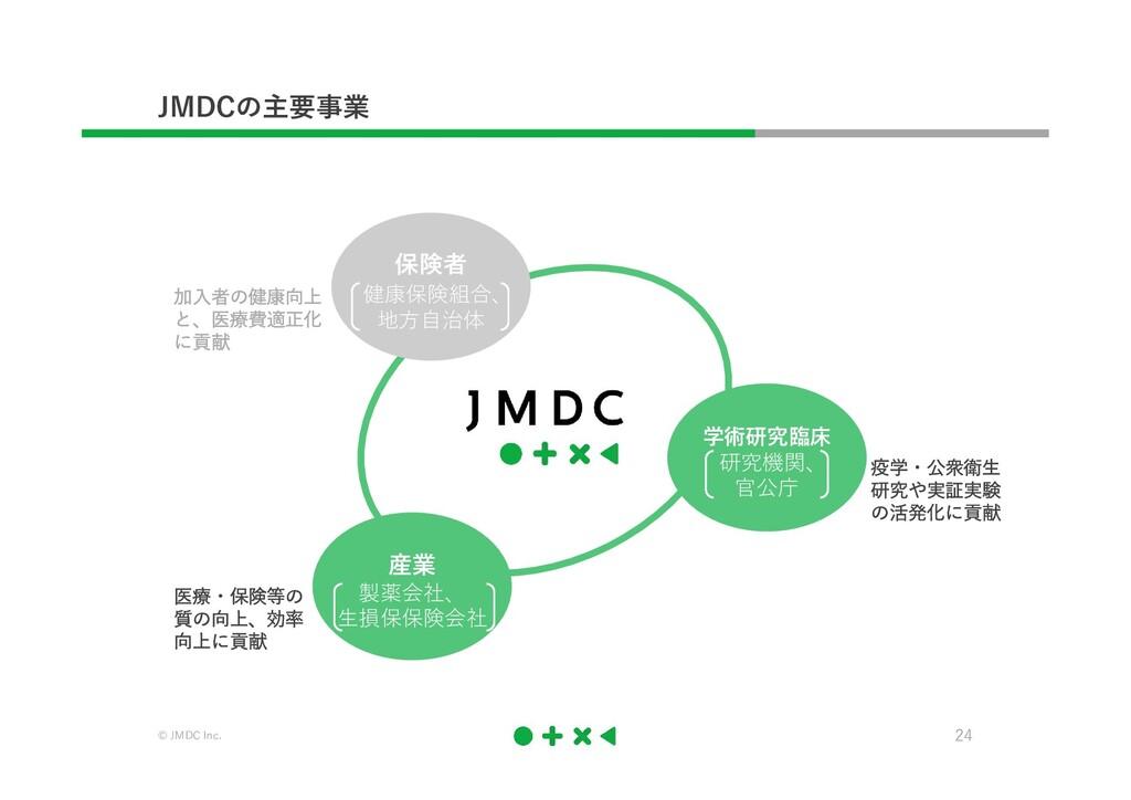 © JMDC Inc. 24 JMDCの主要事業 加入者の健康向上 と、医療費適正化 に貢献 ...