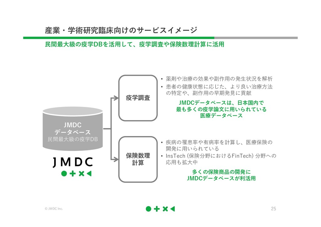 © JMDC Inc. 25 産業・学術研究臨床向けのサービスイメージ 民間最大級の疫学DBを...