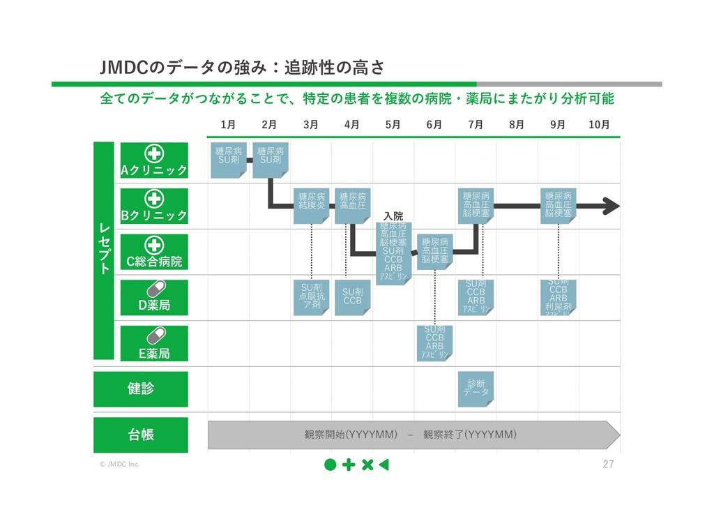 © JMDC Inc. 27 JMDCのデータの強み:追跡性の高さ 全てのデータがつながること...