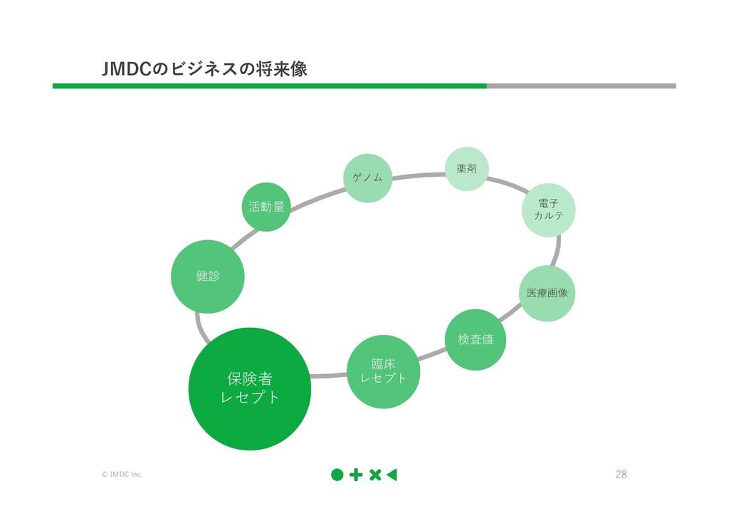 © JMDC Inc. 28 JMDCのビジネスの将来像 保険者 レセプト 臨床 レセプト 検...