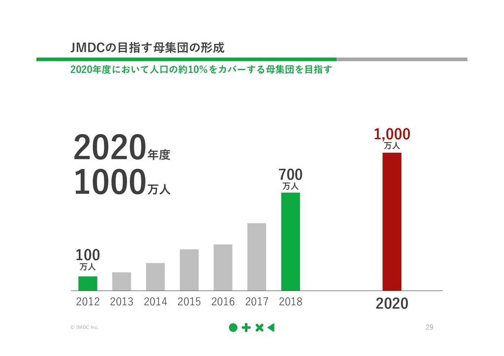 © JMDC Inc. 29 第2期データヘルス 700 万人 100 万人 1,000 万人...
