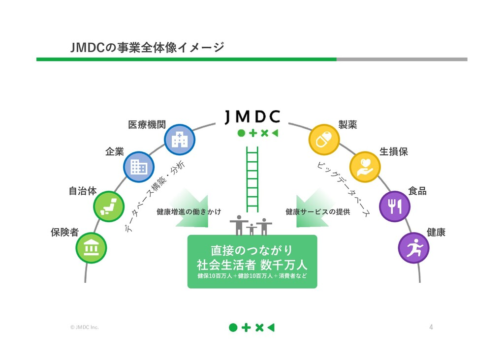 © JMDC Inc. 4 JMDCの事業全体像イメージ 保険者 自治体 企業 医療機関 製薬...