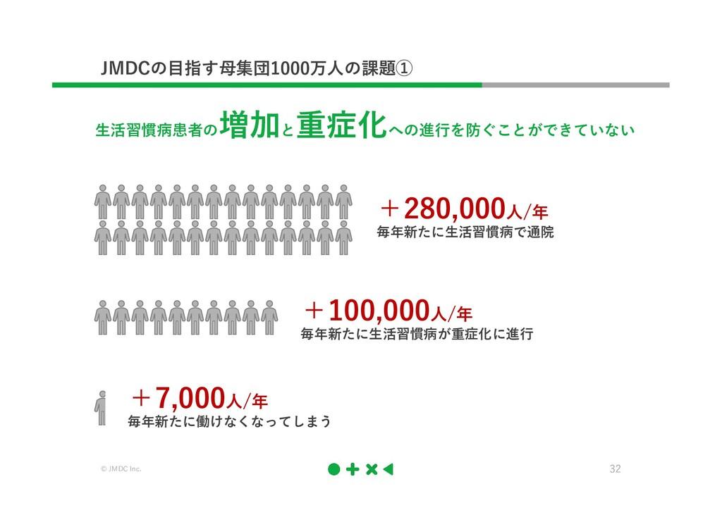 © JMDC Inc. 32 JMDCの目指す母集団1000万人の課題① 生活習慣病患者の 増...