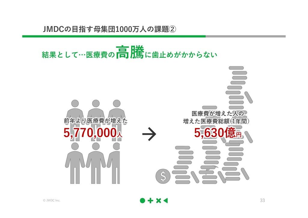 © JMDC Inc. 33 JMDCの目指す母集団1000万人の課題② 結果として…医療費の...