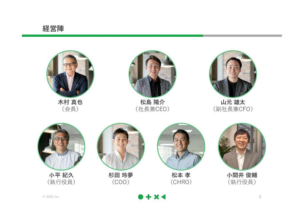 © JMDC Inc. 5 経営陣 木村 真也 (会⾧) 松島 陽介 (社⾧兼CEO) 山元 ...