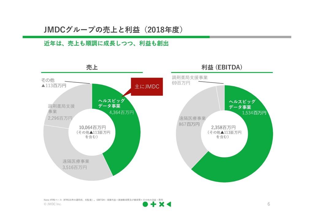© JMDC Inc. 6 JMDCグループの売上と利益(2018年度) 近年は、売上も順調に...
