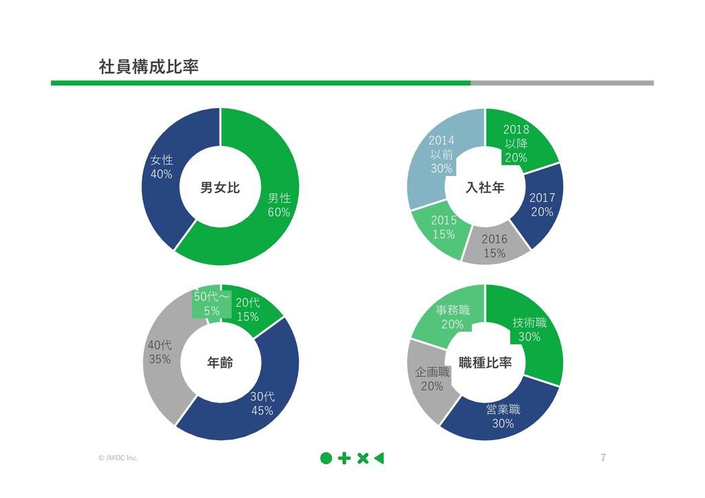 © JMDC Inc. 7 技術職 30% 営業職 30% 企画職 20% 事務職 20% 2...