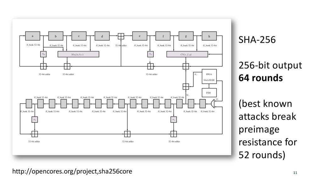 SHA-2 11 http://opencores.org/project,sha256cor...