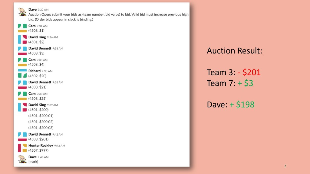 2 Auction Result: Team 3: - $201 Team 7: + $3 D...