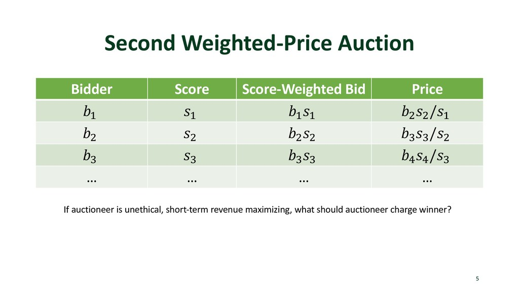 Second Weighted-Price Auction Bidder Score Scor...