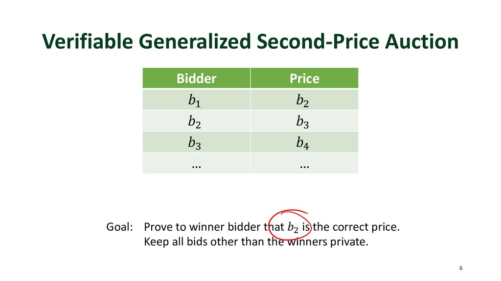 Verifiable Generalized Second-Price Auction Bid...