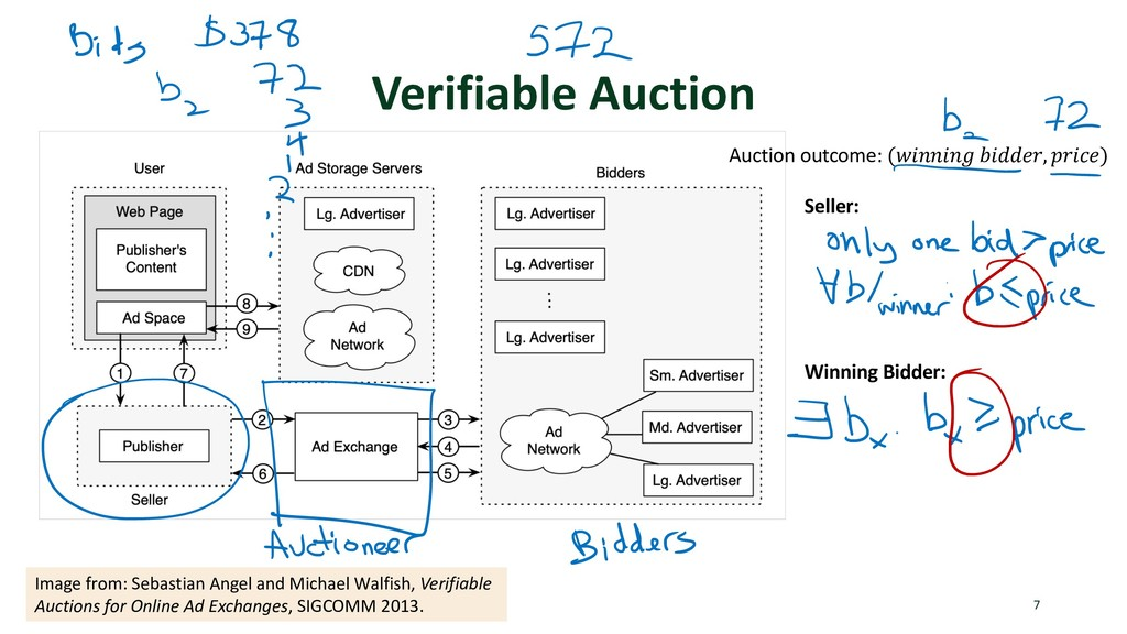 Verifiable Auction 7 Image from: Sebastian Ange...