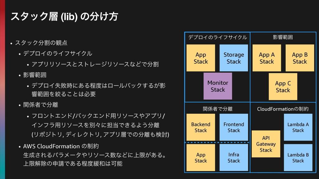 Monitor Stack • ελοΫׂͷ؍ • σϓϩΠͷϥΠϑαΠΫϧ • ΞϓϦϦ...