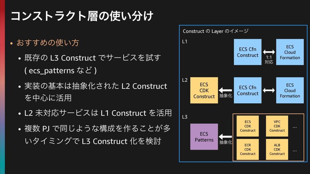 • ͓͢͢Ίͷ͍ํ • طଘͷ L3 Construct ͰαʔϏεΛࢼ͢ ( ecs_pa...