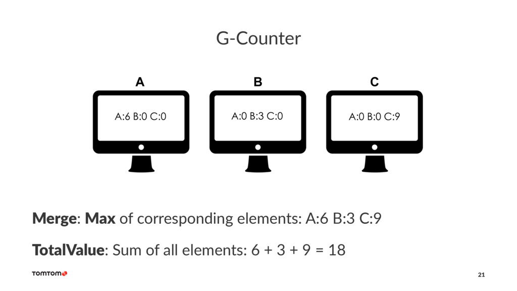 G-Counter Merge: Max of corresponding elements:...
