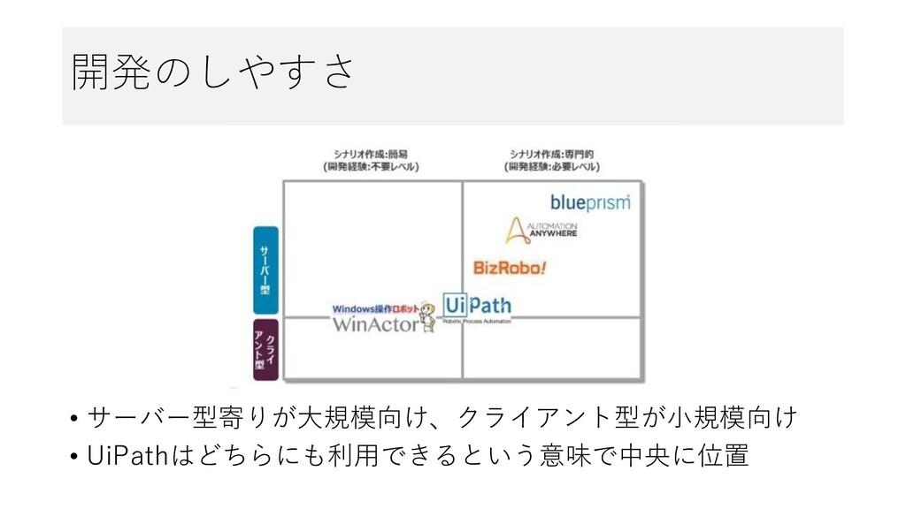 開発のしやすさ • サーバー型寄りが大規模向け、クライアント型が小規模向け • UiPathは...