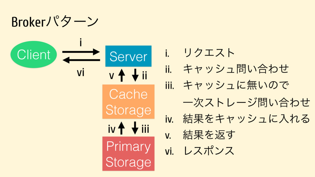 Server Client Primary Storage ii iii Cache Stor...